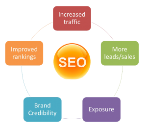 Sussex SEO Services Company